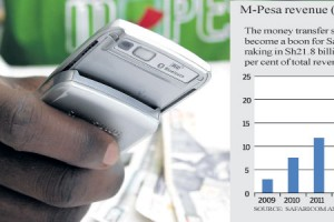 Safaricom To Relocate Its M-Pesa Servers From Germany To Kenya