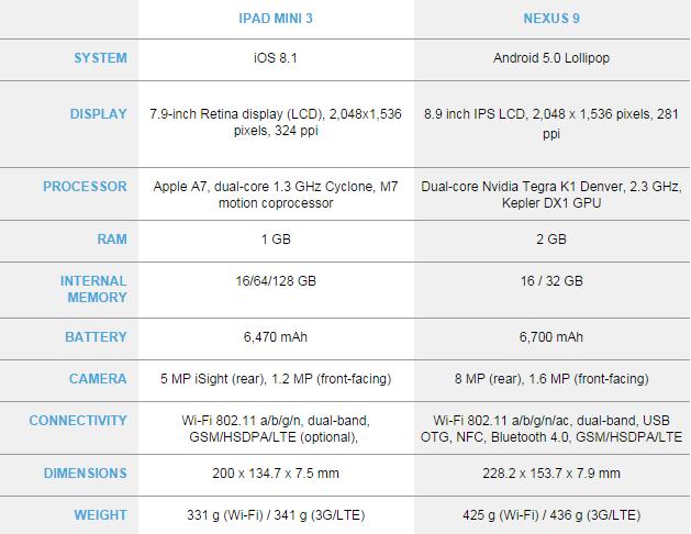 nexus 9 vs iPad Mini 3 specs features