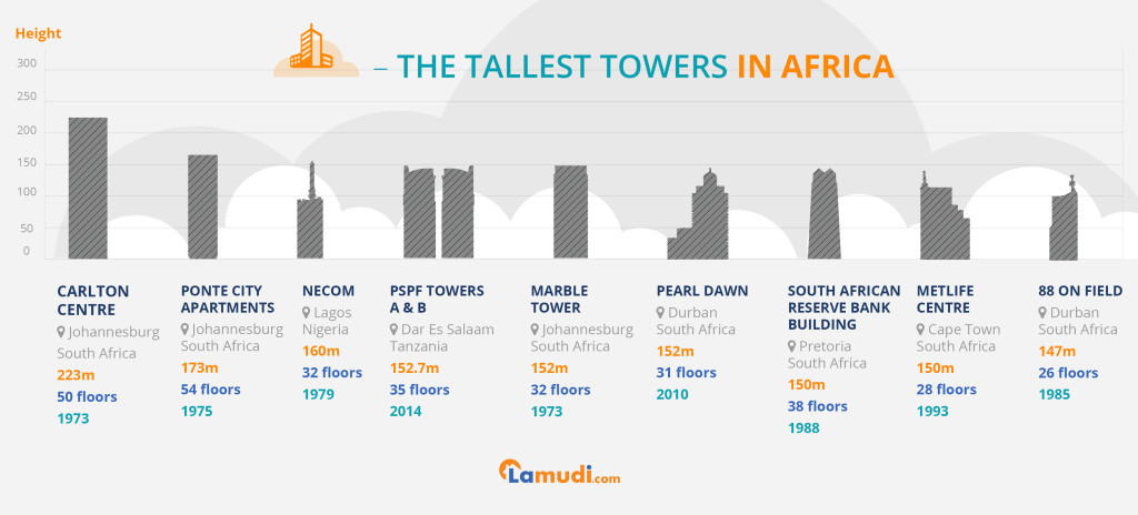Africa's Tallest Towers Revealed