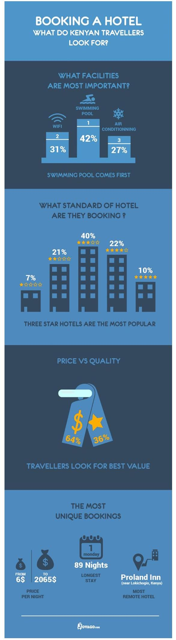 When Booking A Hotel: What Do Kenyan Travellers Really Look For?