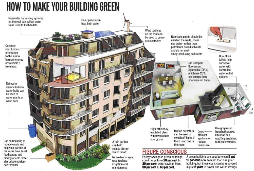 Lamudi Kenya Talks About The Rise Of Green Buildings And Household Appliances